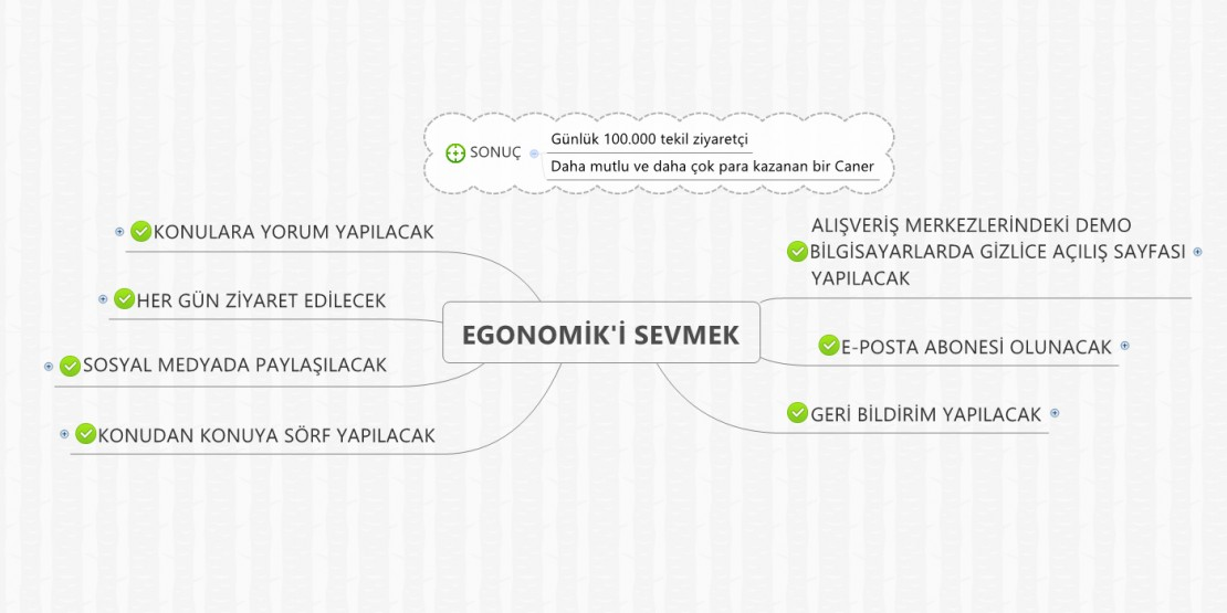 egonomik-mind-mapping